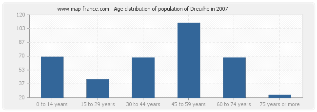 Age distribution of population of Dreuilhe in 2007
