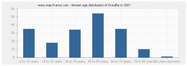 Women age distribution of Dreuilhe in 2007