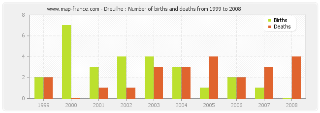 Dreuilhe : Number of births and deaths from 1999 to 2008