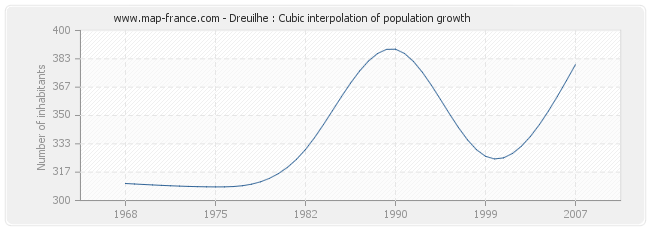 Dreuilhe : Cubic interpolation of population growth