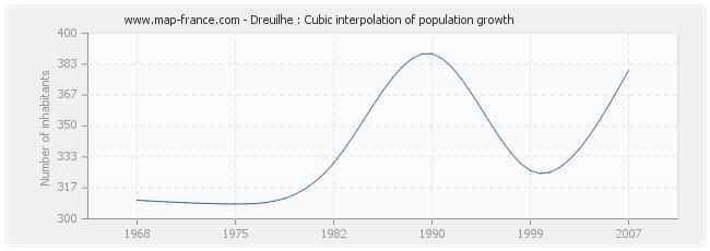 Dreuilhe : Cubic interpolation of population growth