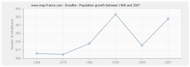 Population Dreuilhe