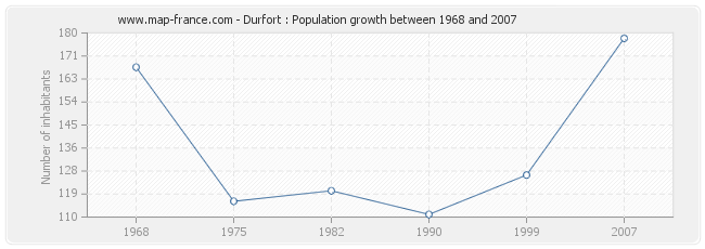 Population Durfort