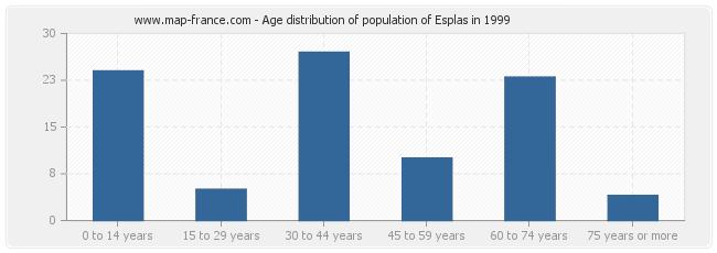 Age distribution of population of Esplas in 1999