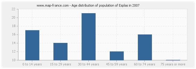 Age distribution of population of Esplas in 2007