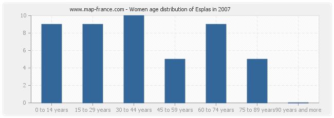 Women age distribution of Esplas in 2007