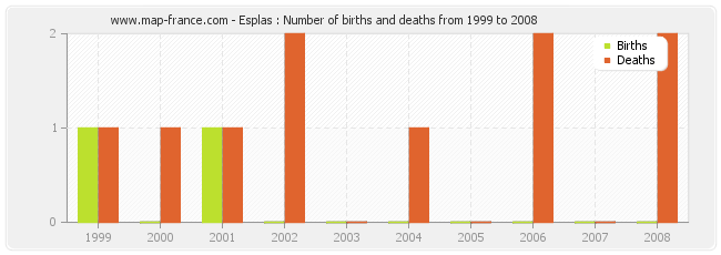 Esplas : Number of births and deaths from 1999 to 2008
