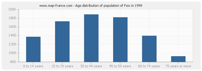 Age distribution of population of Foix in 1999
