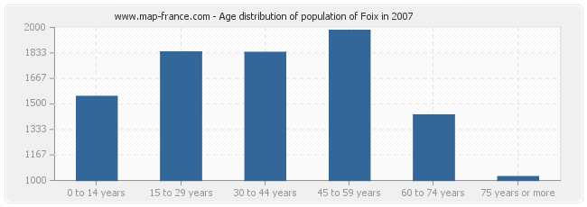 Age distribution of population of Foix in 2007