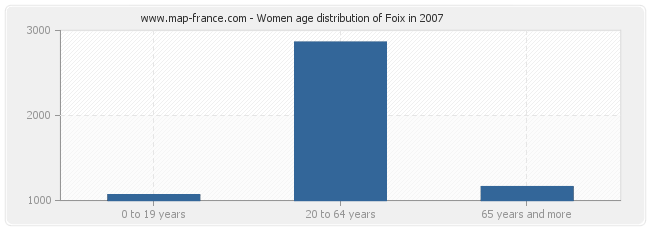 Women age distribution of Foix in 2007