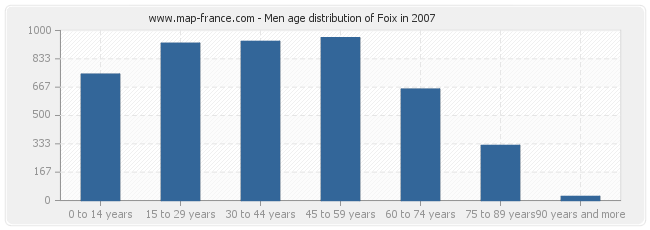 Men age distribution of Foix in 2007
