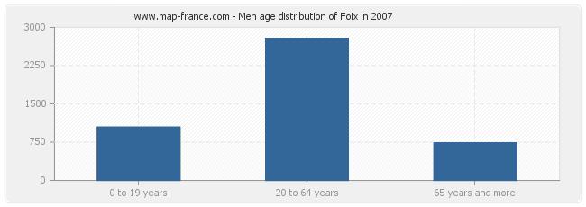 Men age distribution of Foix in 2007