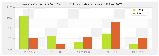 Foix : Evolution of births and deaths between 1968 and 2007