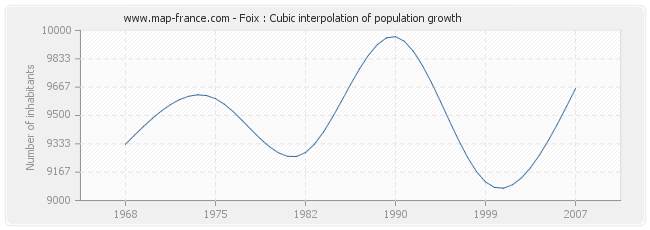 Foix : Cubic interpolation of population growth