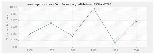 Population Foix