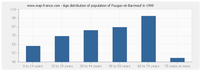 Age distribution of population of Fougax-et-Barrineuf in 1999