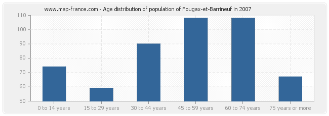 Age distribution of population of Fougax-et-Barrineuf in 2007