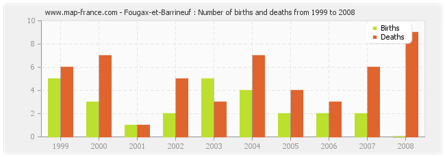 Fougax-et-Barrineuf : Number of births and deaths from 1999 to 2008