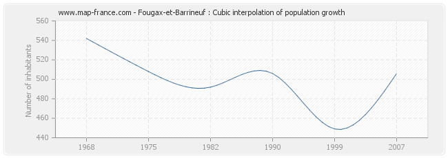 Fougax-et-Barrineuf : Cubic interpolation of population growth