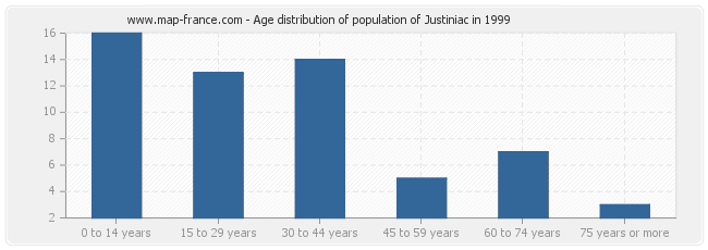 Age distribution of population of Justiniac in 1999