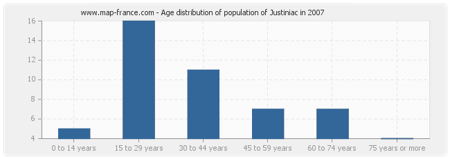 Age distribution of population of Justiniac in 2007