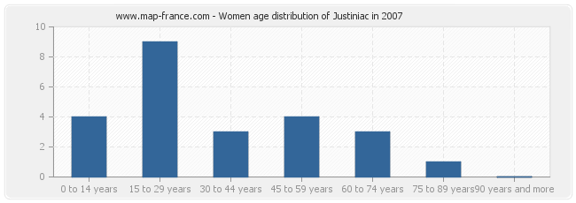 Women age distribution of Justiniac in 2007