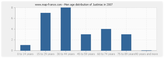 Men age distribution of Justiniac in 2007