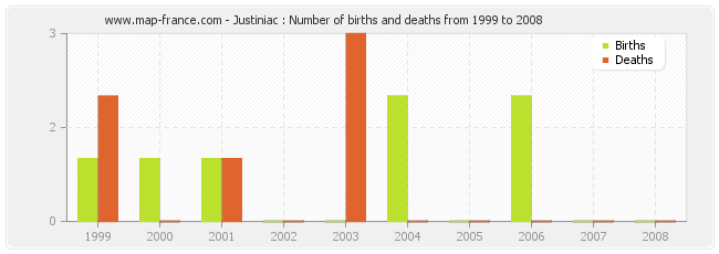 Justiniac : Number of births and deaths from 1999 to 2008