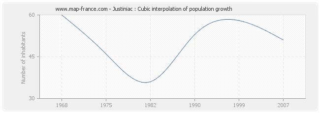 Justiniac : Cubic interpolation of population growth