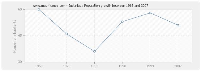 Population Justiniac