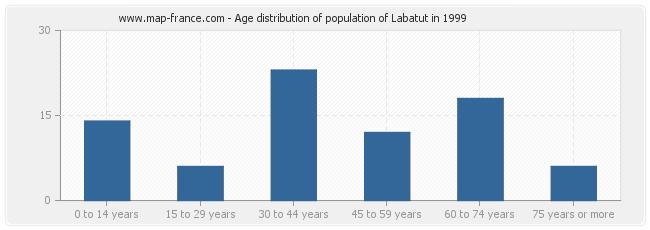 Age distribution of population of Labatut in 1999