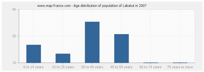 Age distribution of population of Labatut in 2007