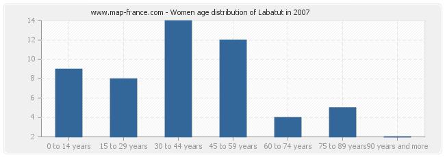 Women age distribution of Labatut in 2007