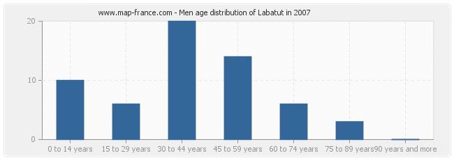 Men age distribution of Labatut in 2007