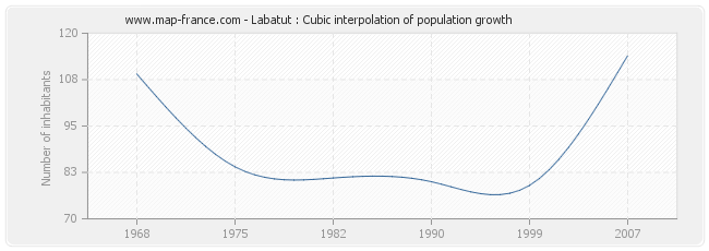 Labatut : Cubic interpolation of population growth