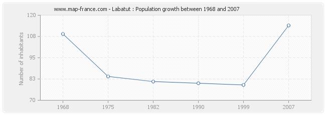 Population Labatut