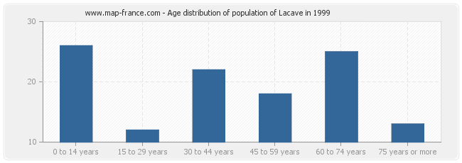 Age distribution of population of Lacave in 1999