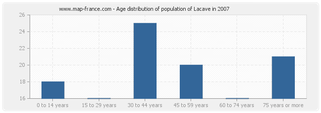 Age distribution of population of Lacave in 2007