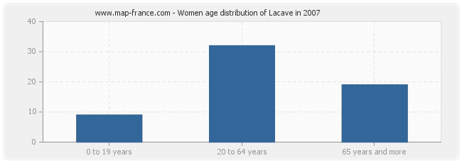 Women age distribution of Lacave in 2007
