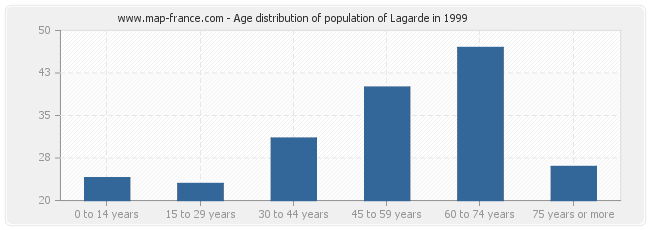 Age distribution of population of Lagarde in 1999