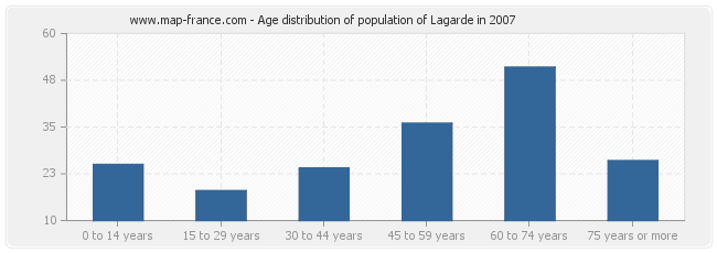 Age distribution of population of Lagarde in 2007