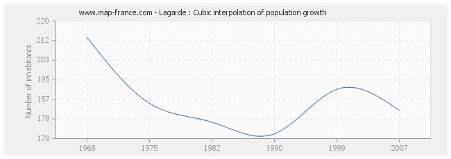 Lagarde : Cubic interpolation of population growth