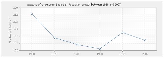 Population Lagarde