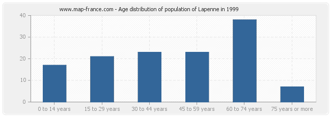 Age distribution of population of Lapenne in 1999