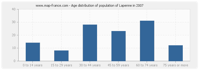 Age distribution of population of Lapenne in 2007
