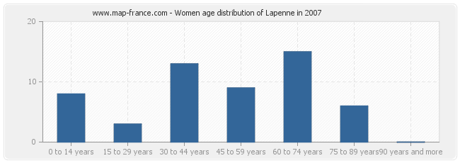 Women age distribution of Lapenne in 2007