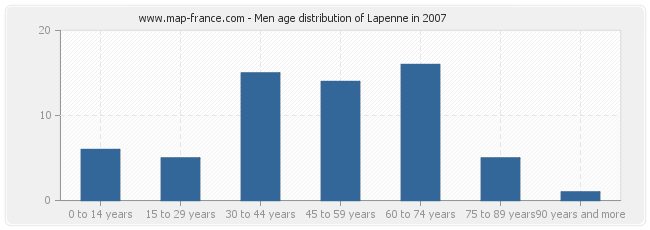Men age distribution of Lapenne in 2007