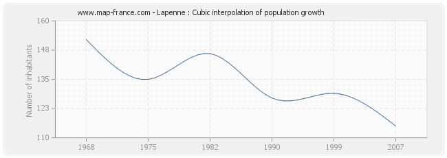 Lapenne : Cubic interpolation of population growth