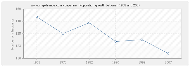 Population Lapenne