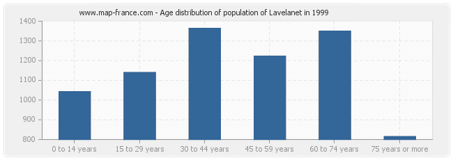 Age distribution of population of Lavelanet in 1999